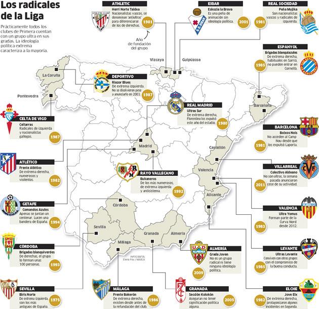 Casi todos los clubes de primera división tienen ultras entre sus peñas más radicales (Infografía diario Marca).